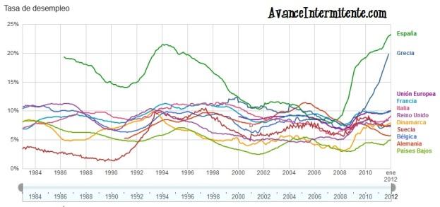 tasa de desempleo en europa