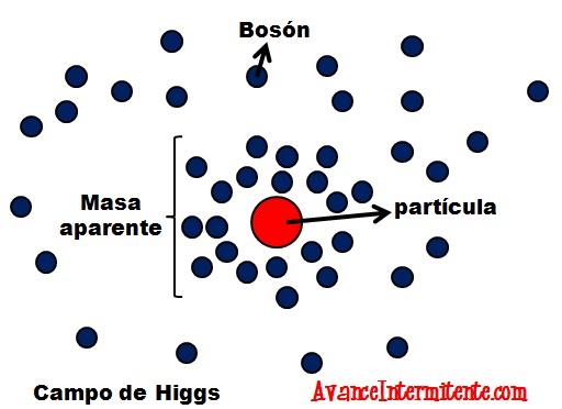 boson de higgs avance intermitente